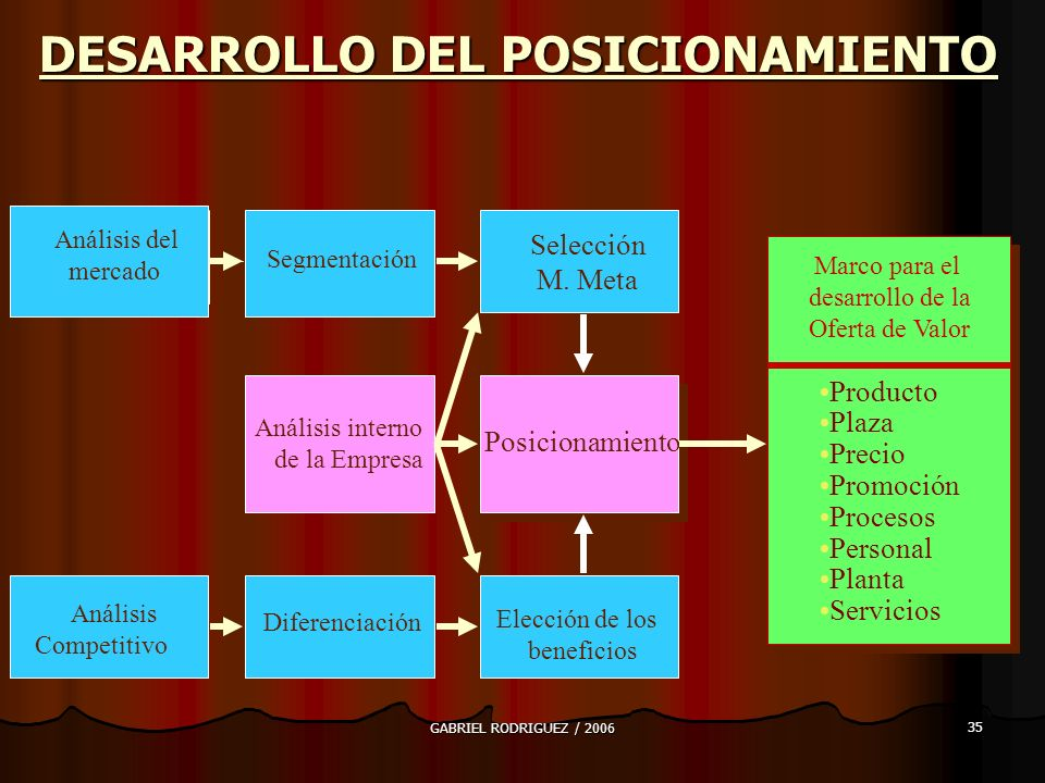 DESARROLLO DEL POSICIONAMIENTO