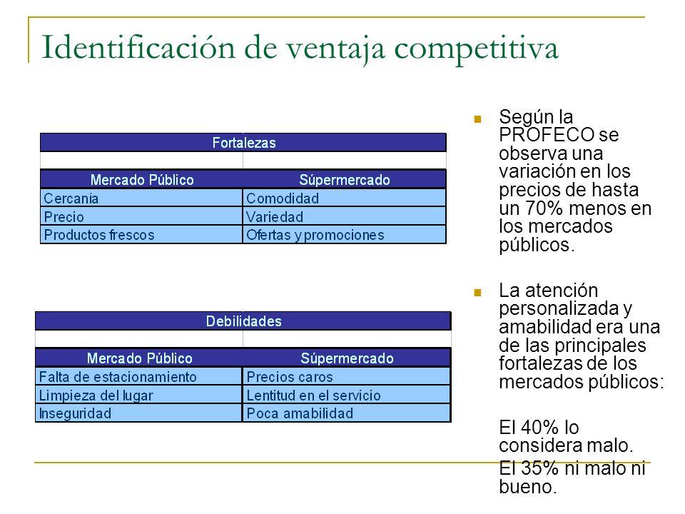 Identificación de ventaja competitiva