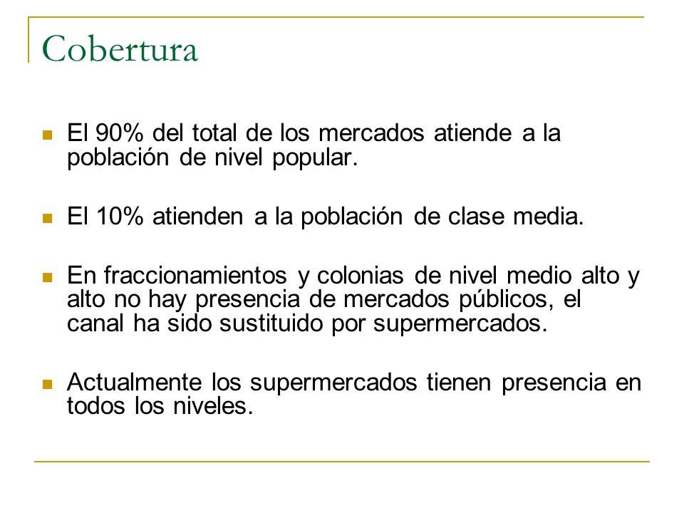 Cobertura El 90% del total de los mercados atiende a la población de nivel popular. El 10% atienden a la población de clase media.
