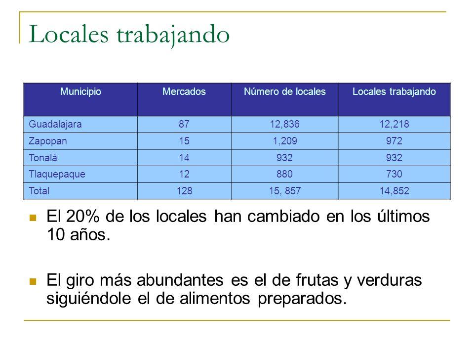 Locales trabajando Municipio. Mercados. Número de locales. Locales trabajando. Guadalajara. 87.