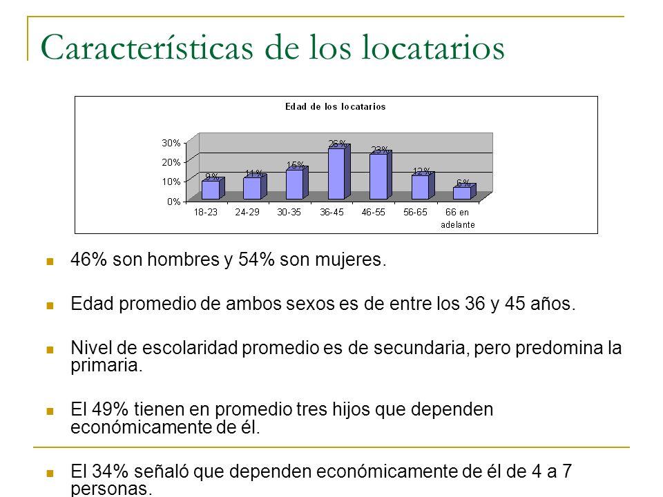 Características de los locatarios