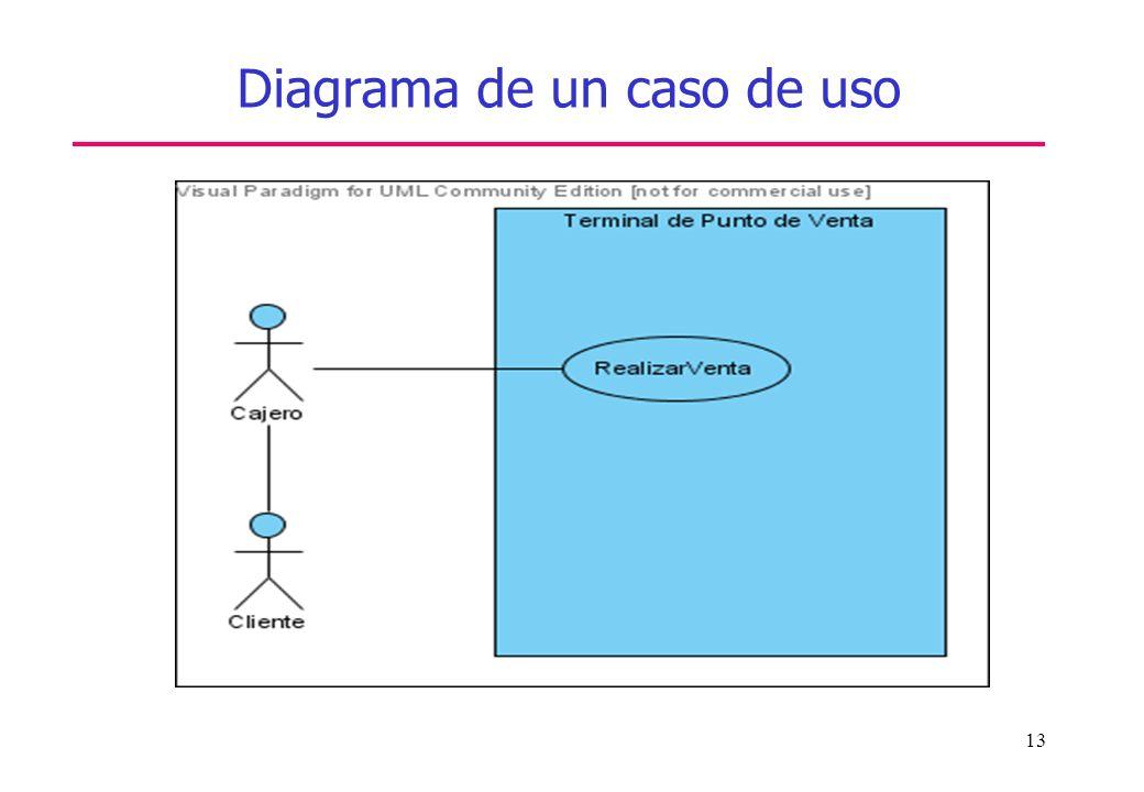 Diagrama de un caso de uso