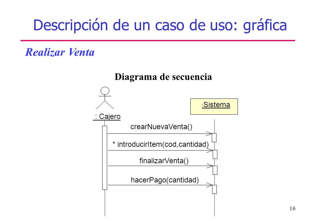 Descripción de un caso de uso: gráfica