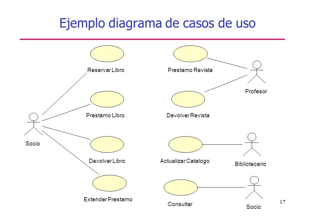 Ejemplo diagrama de casos de uso