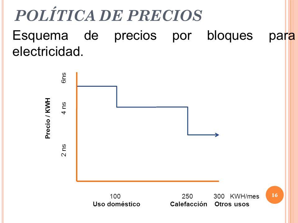POLÍTICA DE PRECIOS Esquema de precios por bloques para electricidad.