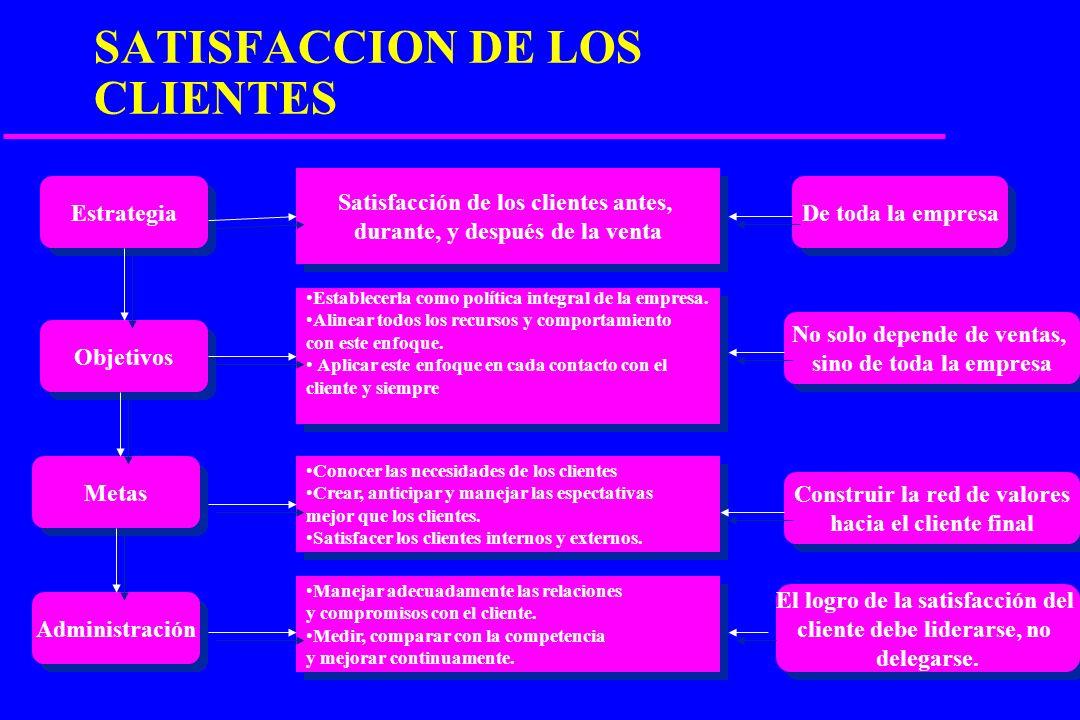 SATISFACCION DE LOS CLIENTES
