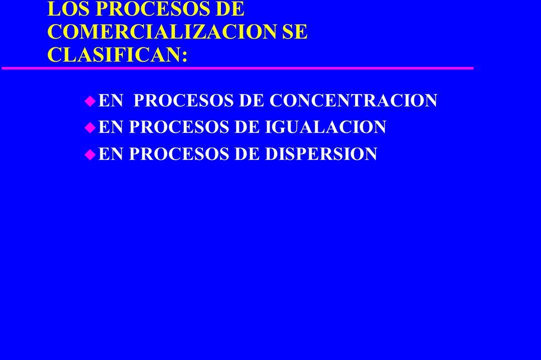 LOS PROCESOS DE COMERCIALIZACION SE CLASIFICAN: