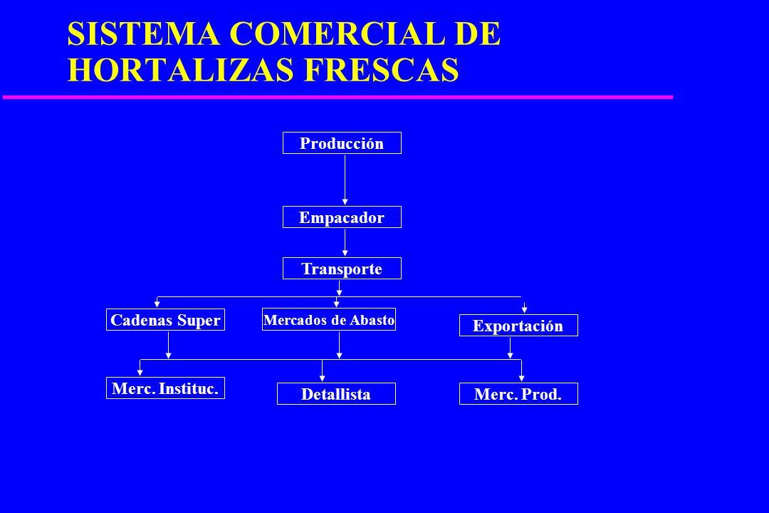 SISTEMA COMERCIAL DE HORTALIZAS FRESCAS
