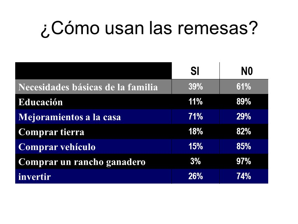 ¿Cómo usan las remesas Uso SI N0 Necesidades básicas de la familia