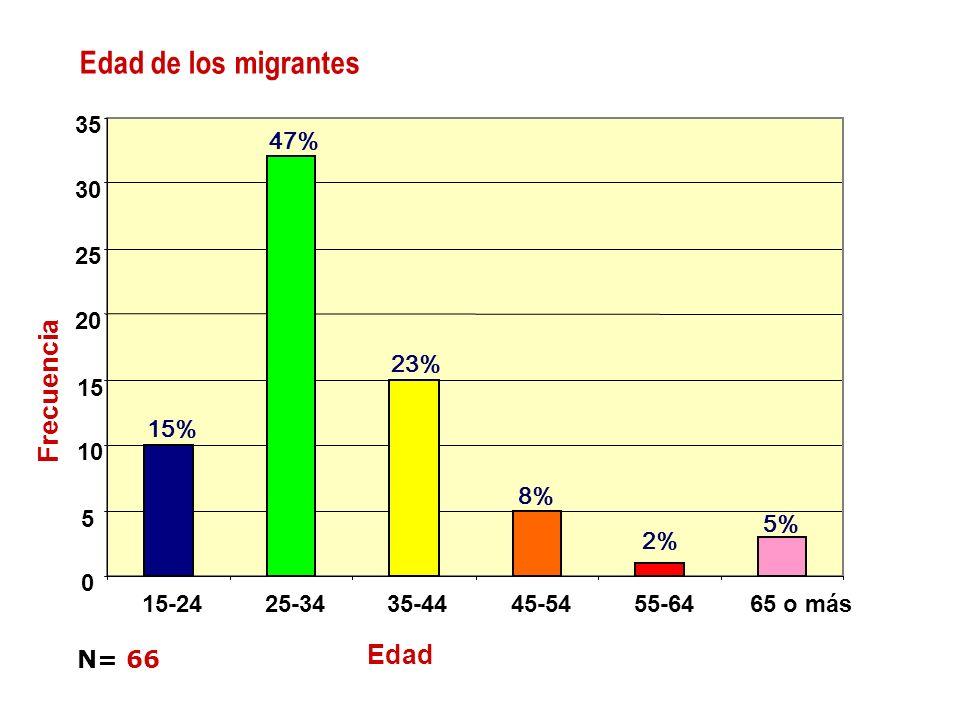 Edad de los migrantes Frecuencia Edad 35 47% 30 25 20 23% 15 15% 10 8%