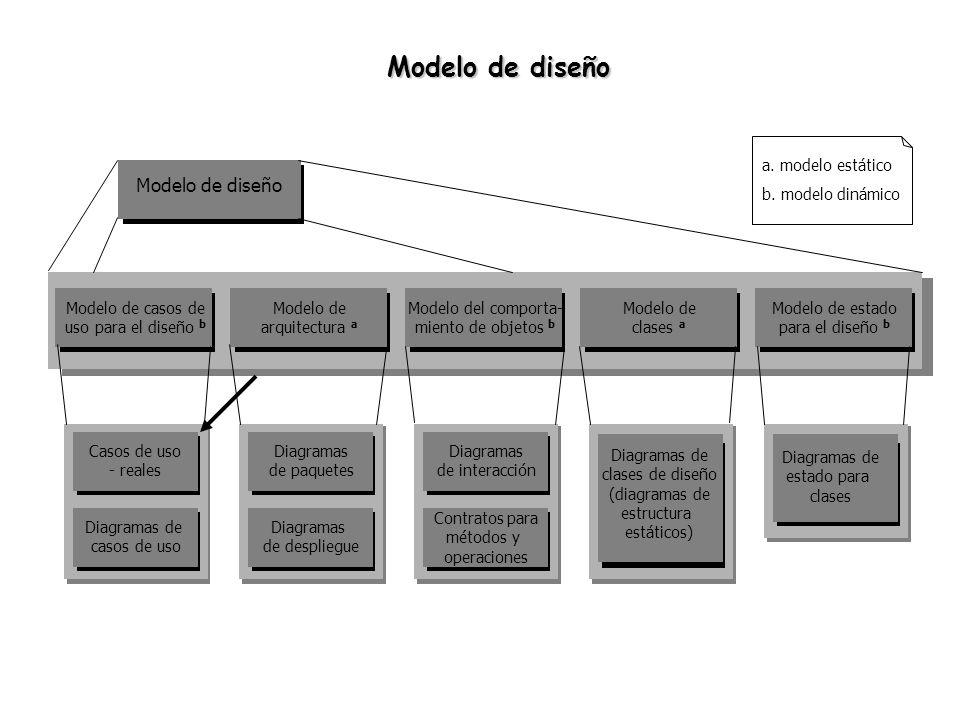 Modelo de diseño Modelo de diseño a. modelo estático