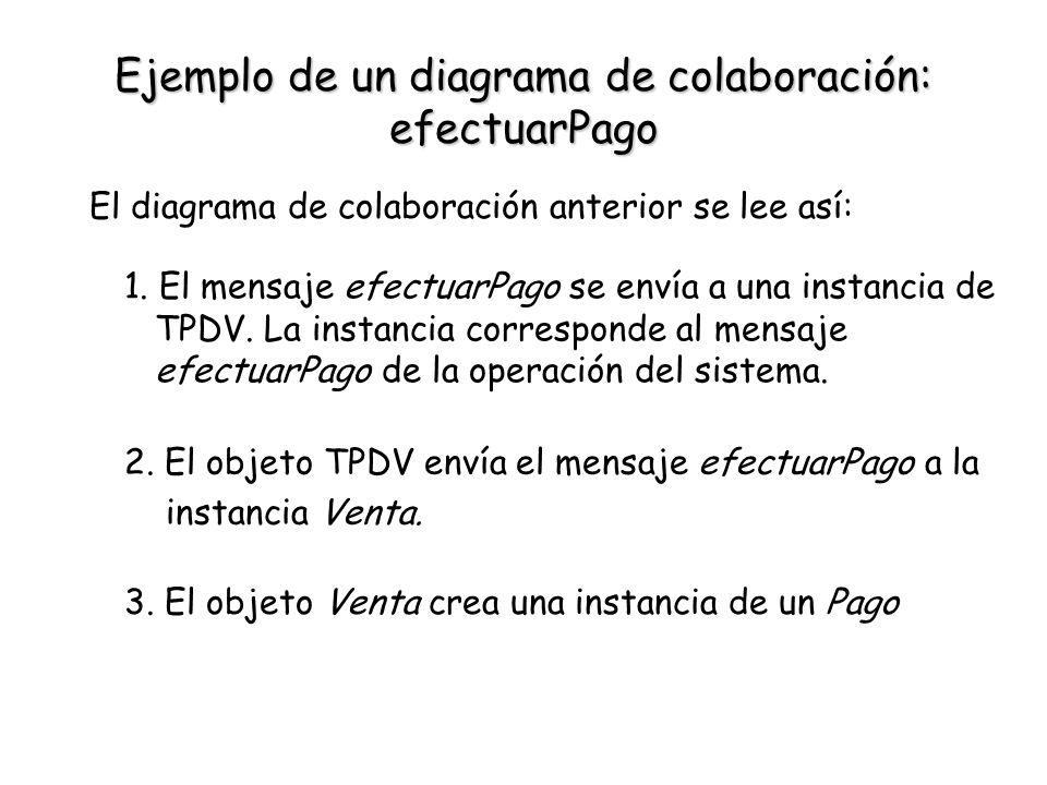 Ejemplo de un diagrama de colaboración: efectuarPago