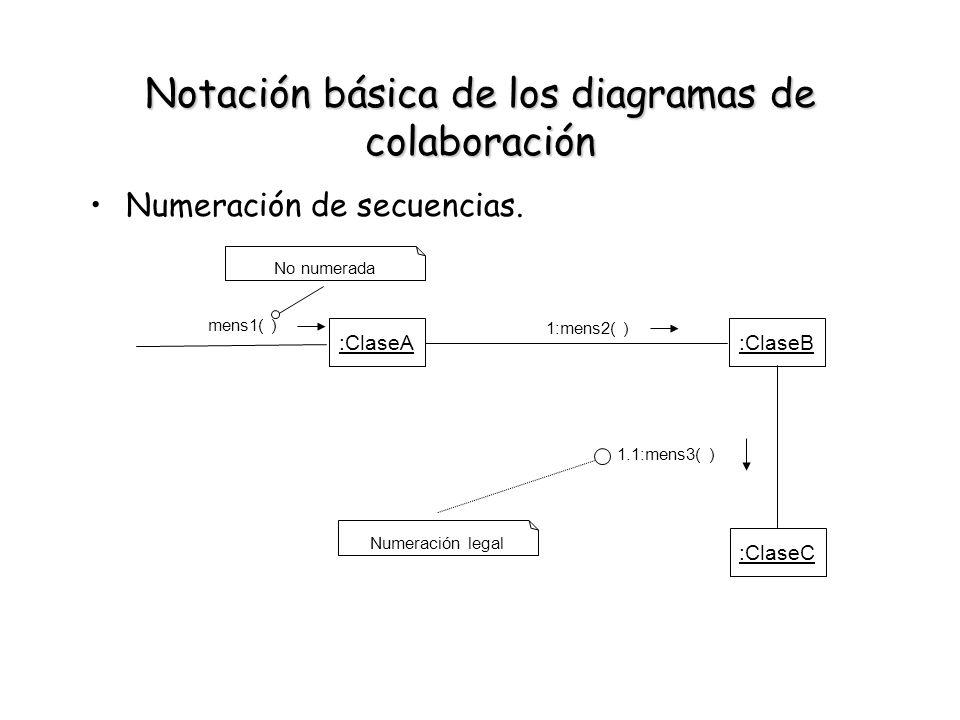 Notación básica de los diagramas de colaboración