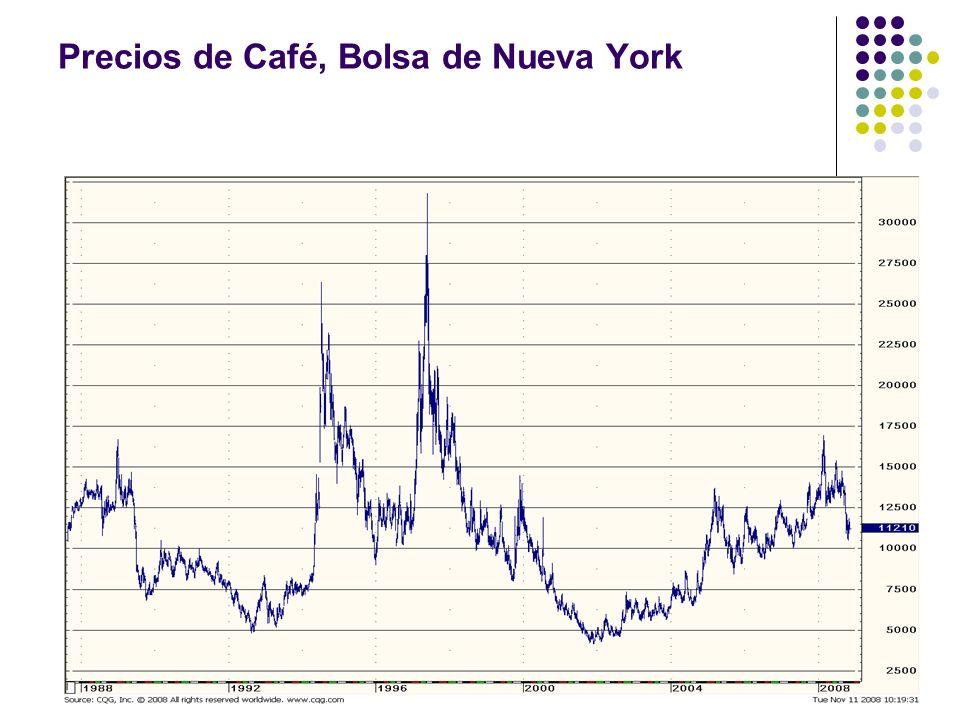 Precios de Café, Bolsa de Nueva York