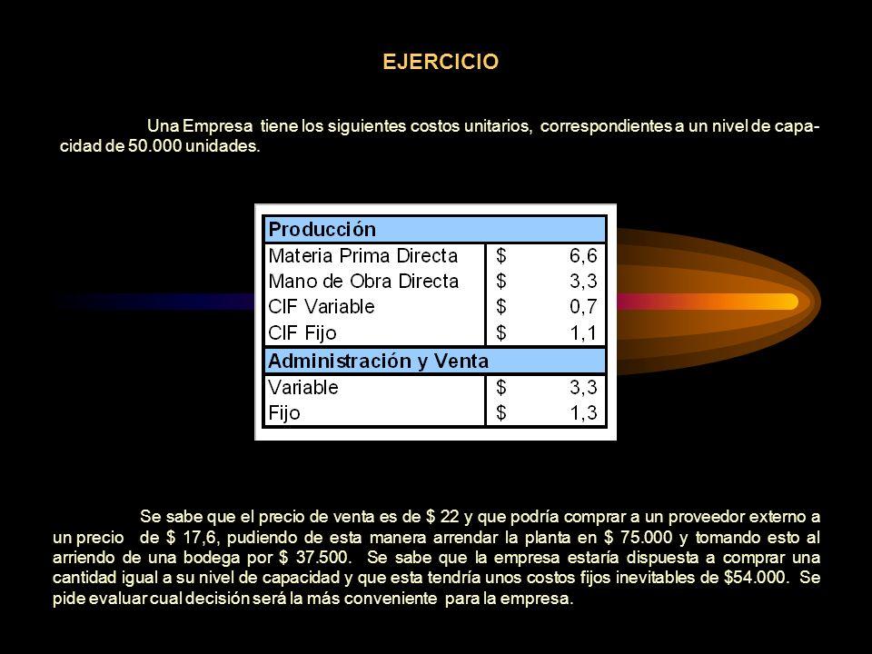 EJERCICIO Una Empresa tiene los siguientes costos unitarios, correspondientes a un nivel de capa-cidad de 50.000 unidades.