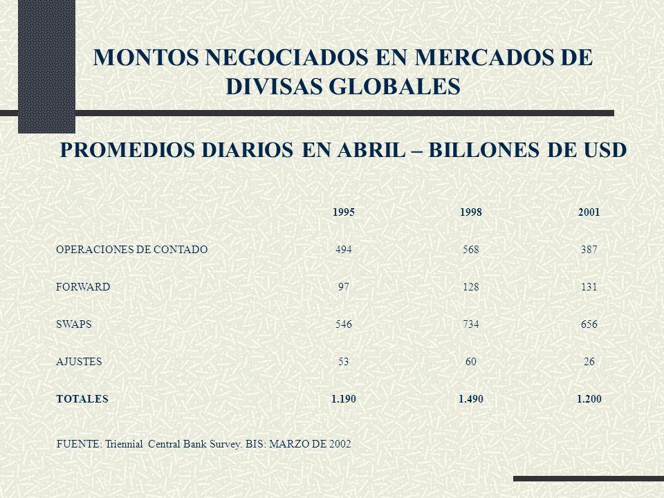 MONTOS NEGOCIADOS EN MERCADOS DE DIVISAS GLOBALES