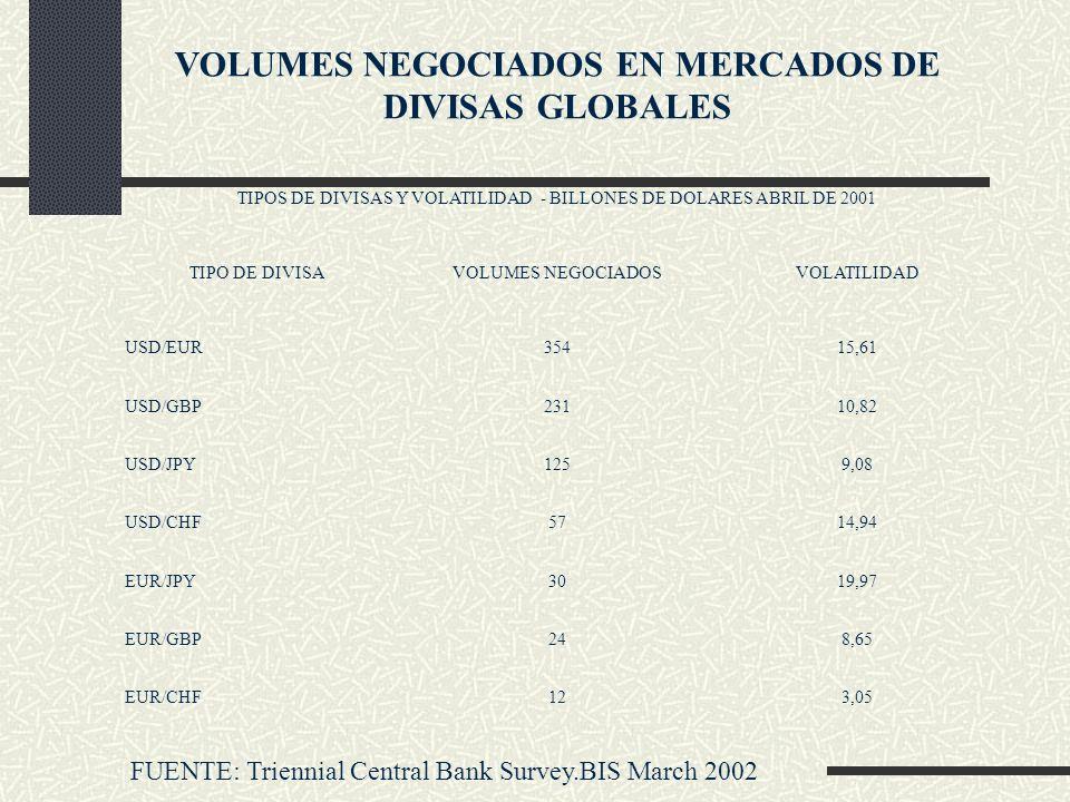 VOLUMES NEGOCIADOS EN MERCADOS DE DIVISAS GLOBALES