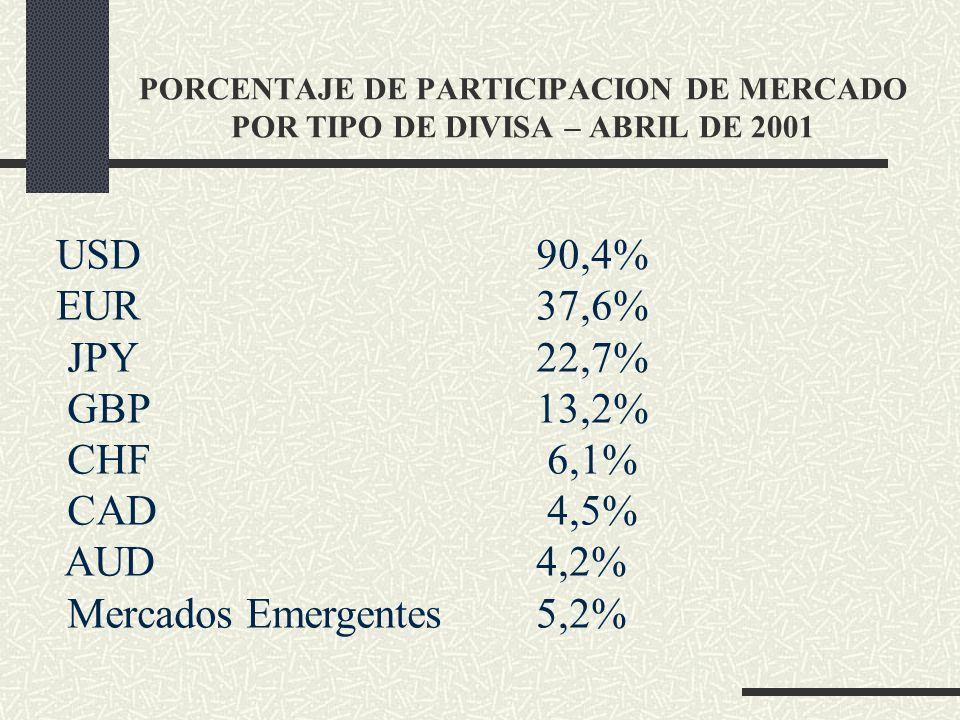 USD 90,4% EUR 37,6% JPY 22,7% GBP 13,2% CHF 6,1% CAD 4,5% AUD 4,2%