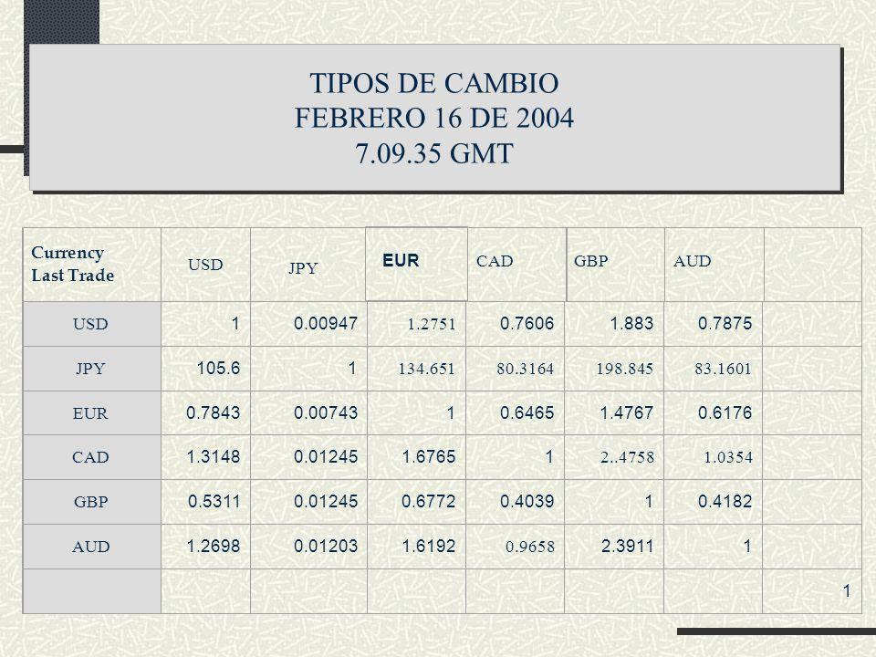 TIPOS DE CAMBIO FEBRERO 16 DE 2004 7.09.35 GMT EUR CAD GBP AUD JPY