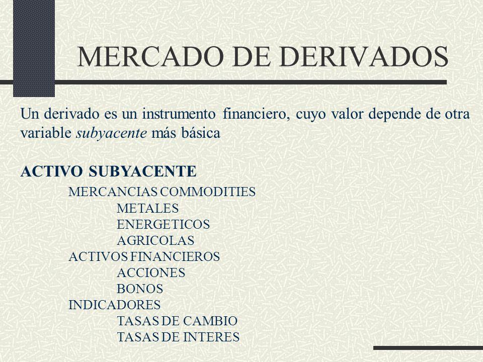 MERCADO DE DERIVADOS Un derivado es un instrumento financiero, cuyo valor depende de otra. variable subyacente más básica.