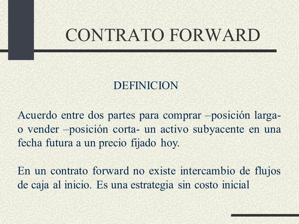 CONTRATO FORWARD DEFINICION