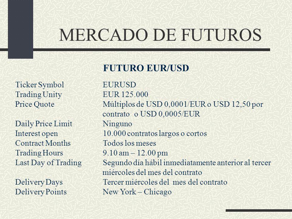 MERCADO DE FUTUROS FUTURO EUR/USD Ticker Symbol EURUSD