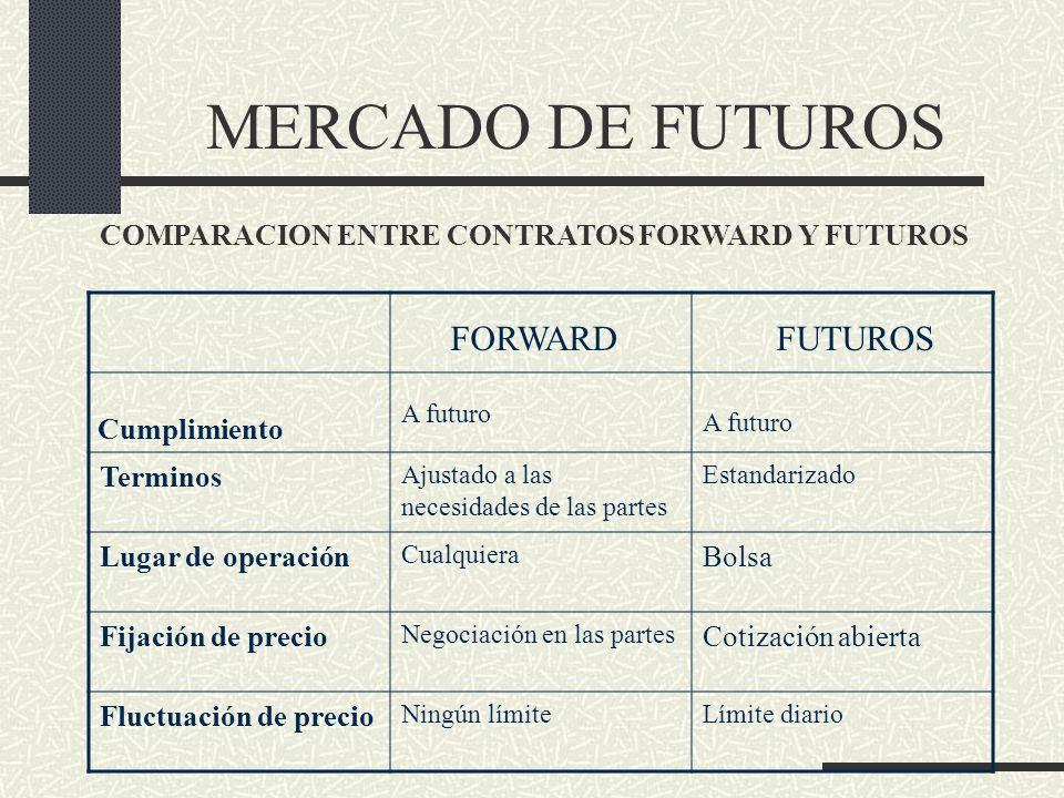 MERCADO DE FUTUROS FORWARD FUTUROS Cumplimiento