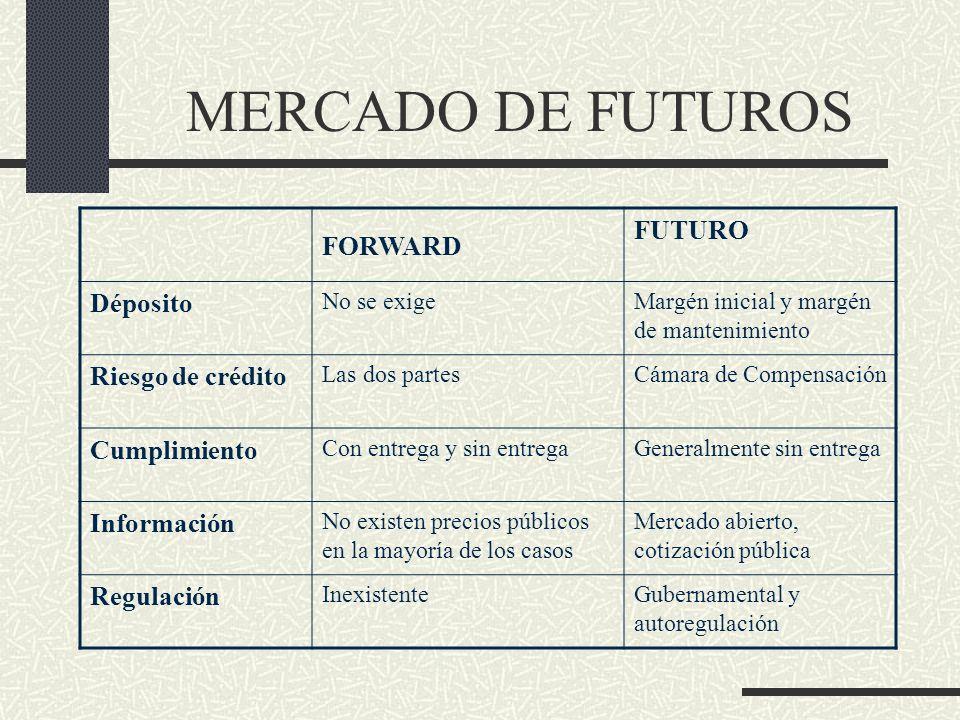 MERCADO DE FUTUROS FORWARD FUTURO Déposito Riesgo de crédito