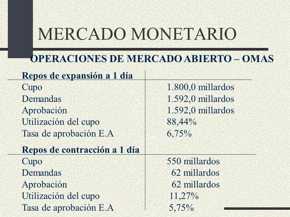 OPERACIONES DE MERCADO ABIERTO – OMAS