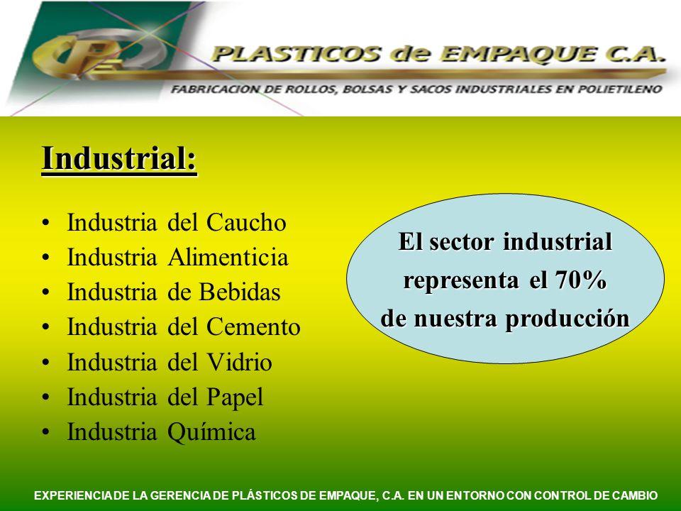 Industrial: Industria del Caucho Industria Alimenticia