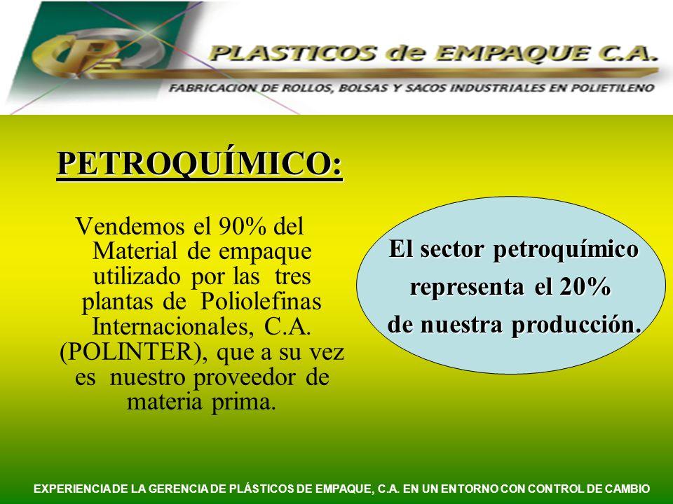 El sector petroquímico