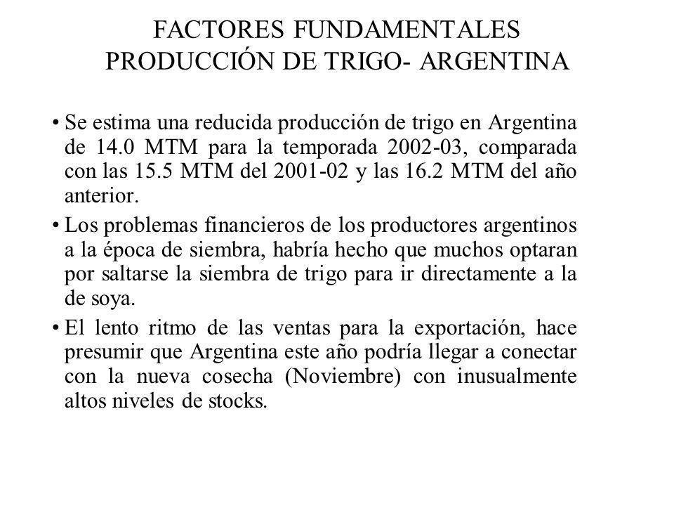 FACTORES FUNDAMENTALES PRODUCCIÓN DE TRIGO- ARGENTINA