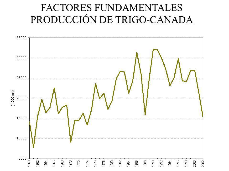 FACTORES FUNDAMENTALES PRODUCCIÓN DE TRIGO-CANADA