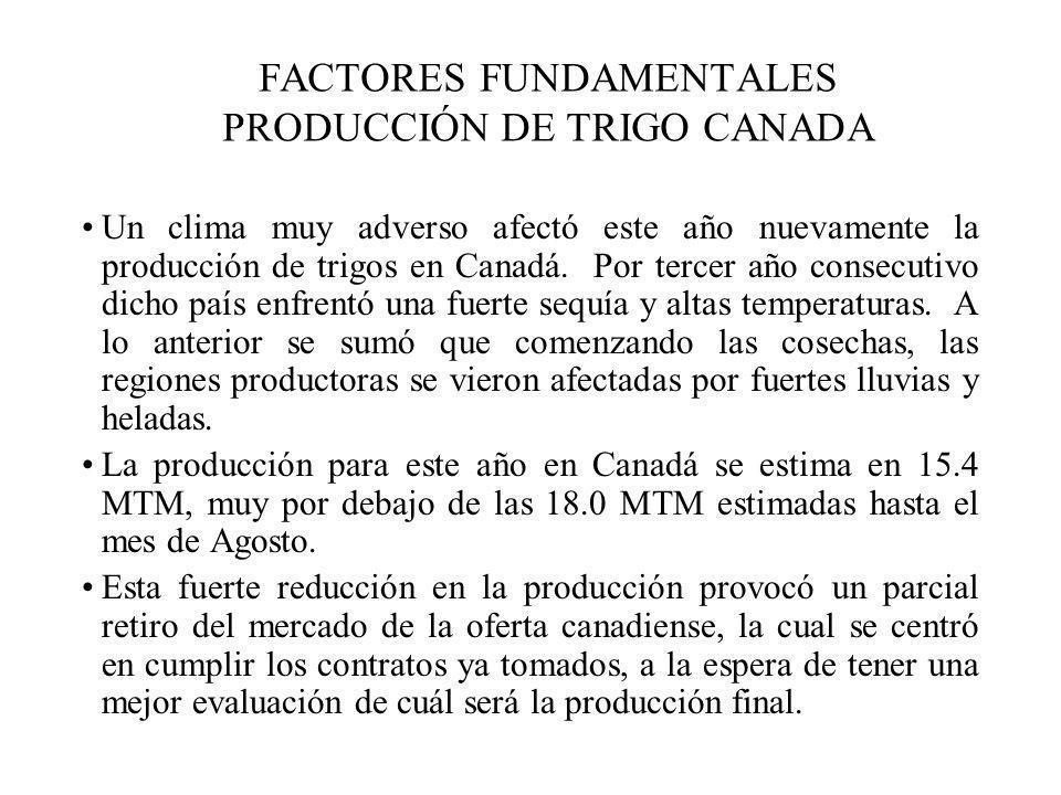 FACTORES FUNDAMENTALES PRODUCCIÓN DE TRIGO CANADA