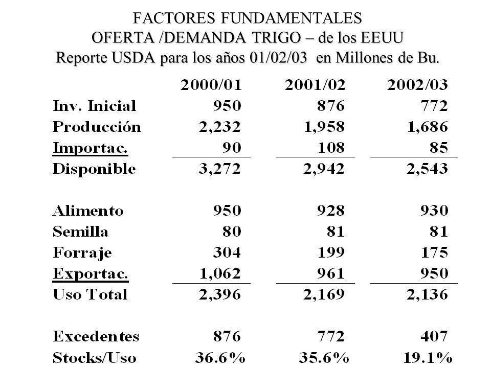 FACTORES FUNDAMENTALES OFERTA /DEMANDA TRIGO – de los EEUU Reporte USDA para los años 01/02/03 en Millones de Bu.