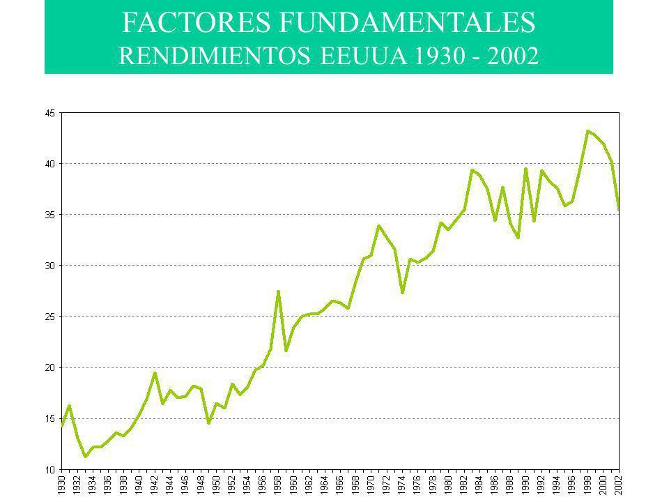 FACTORES FUNDAMENTALES RENDIMIENTOS EEUUA 1930 - 2002