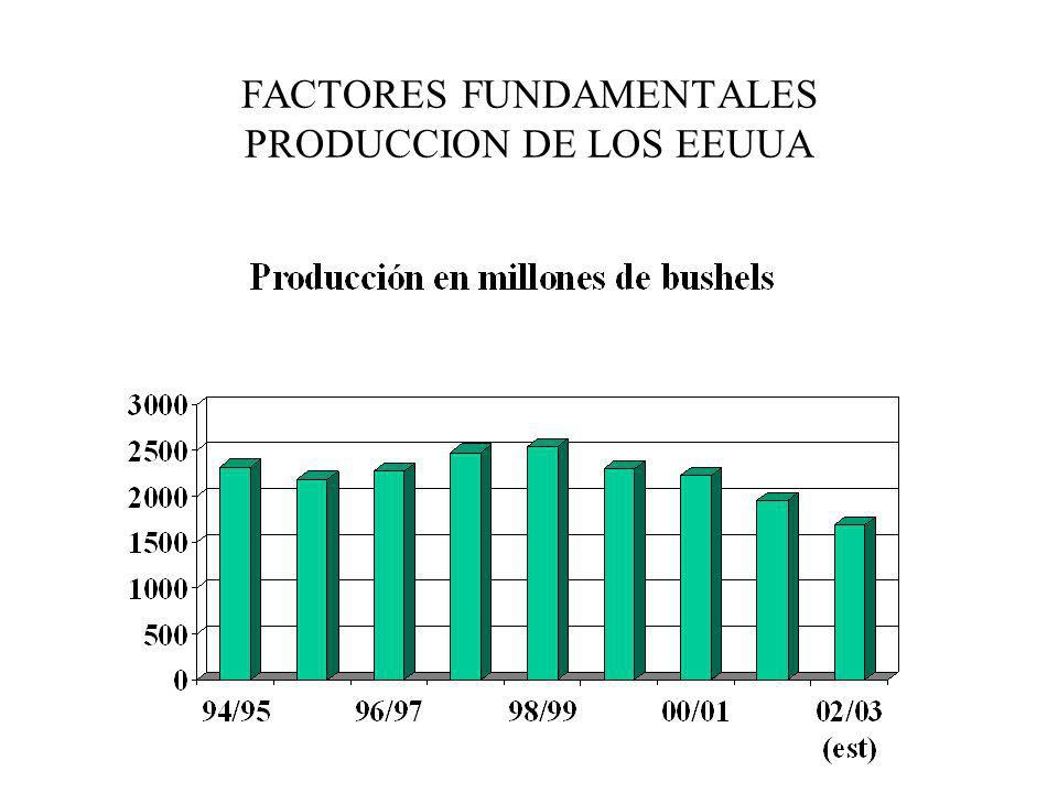 FACTORES FUNDAMENTALES PRODUCCION DE LOS EEUUA