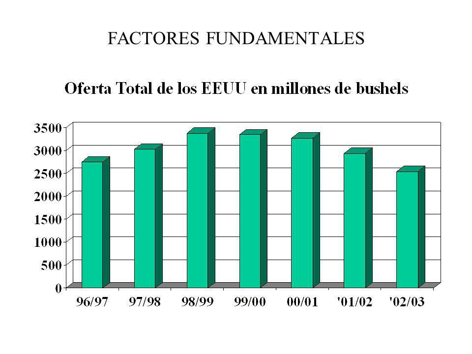 FACTORES FUNDAMENTALES