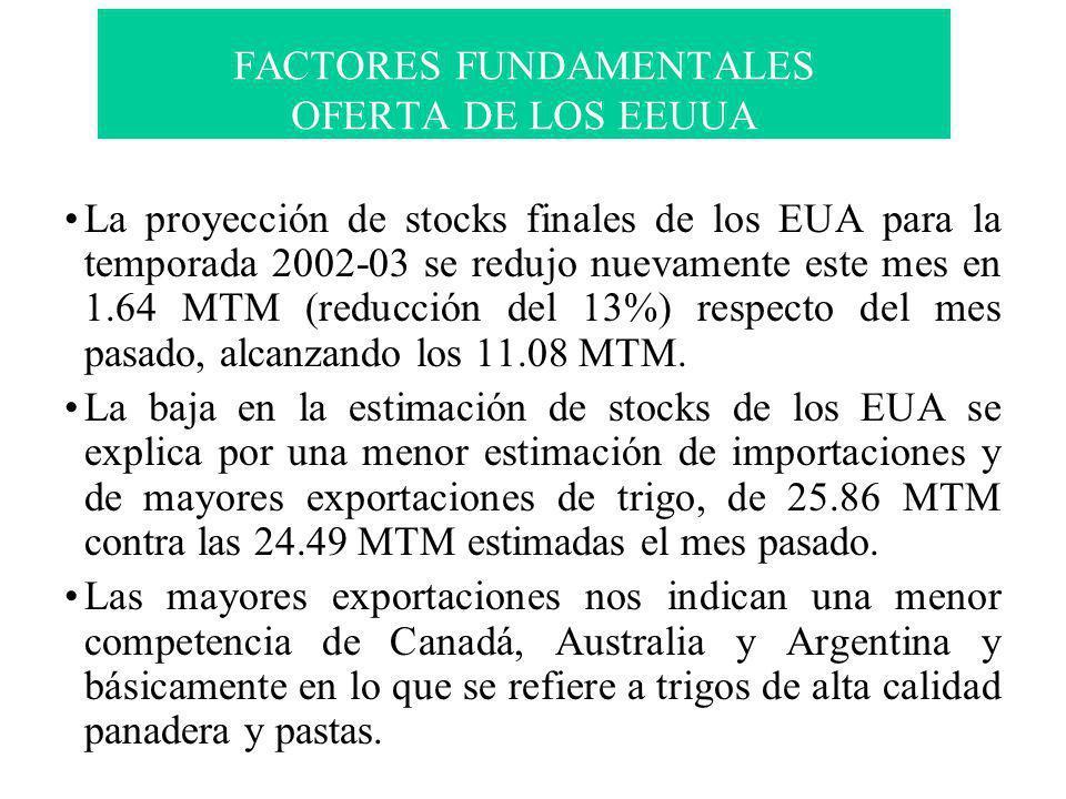 FACTORES FUNDAMENTALES OFERTA DE LOS EEUUA