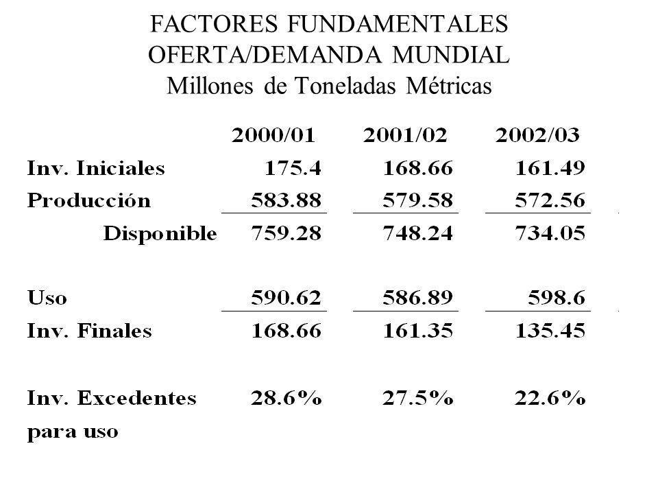 FACTORES FUNDAMENTALES OFERTA/DEMANDA MUNDIAL Millones de Toneladas Métricas