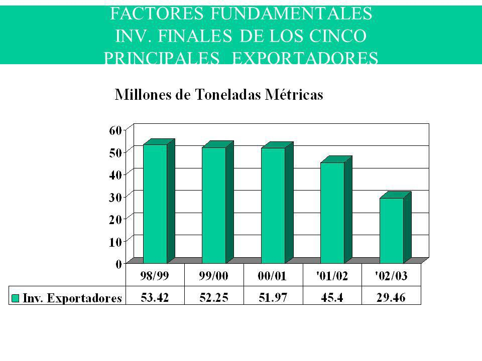 FACTORES FUNDAMENTALES INV