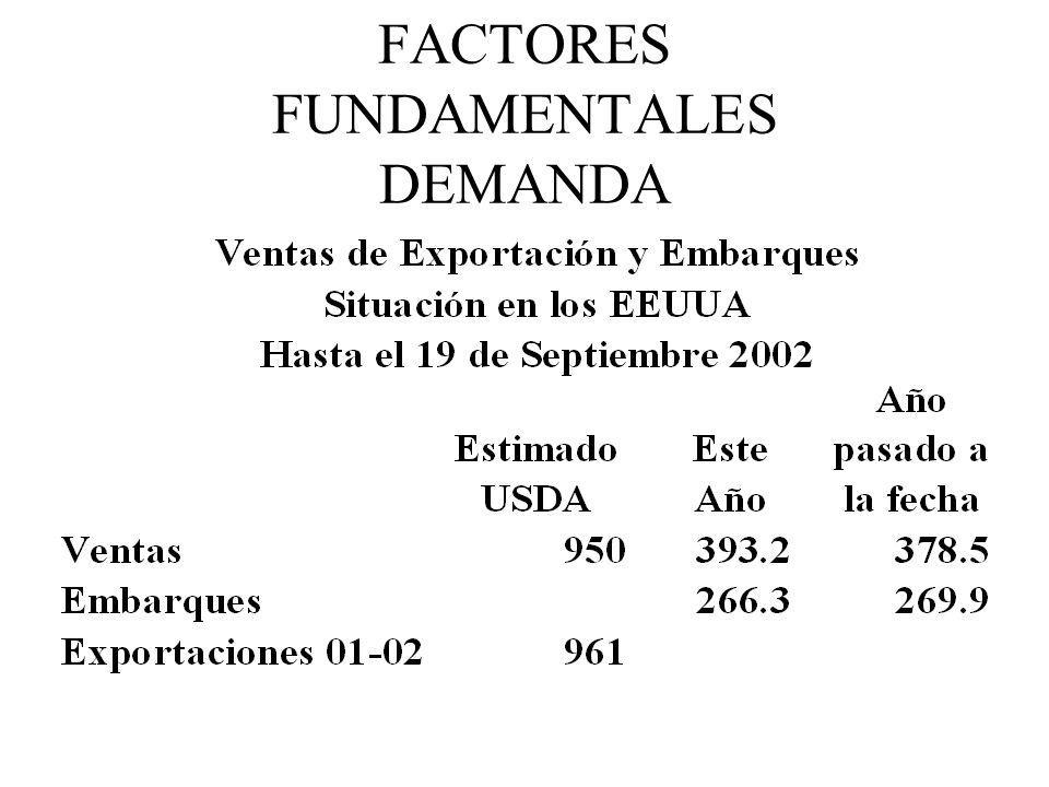 FACTORES FUNDAMENTALES DEMANDA