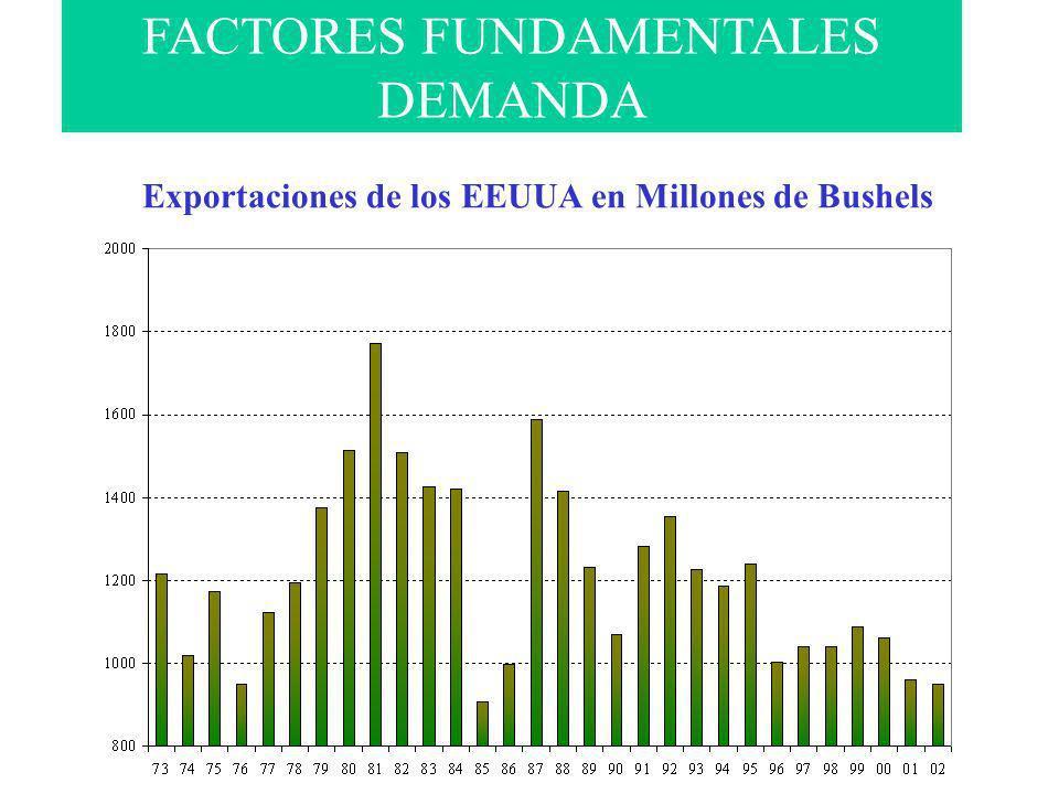 Exportaciones de los EEUUA en Millones de Bushels