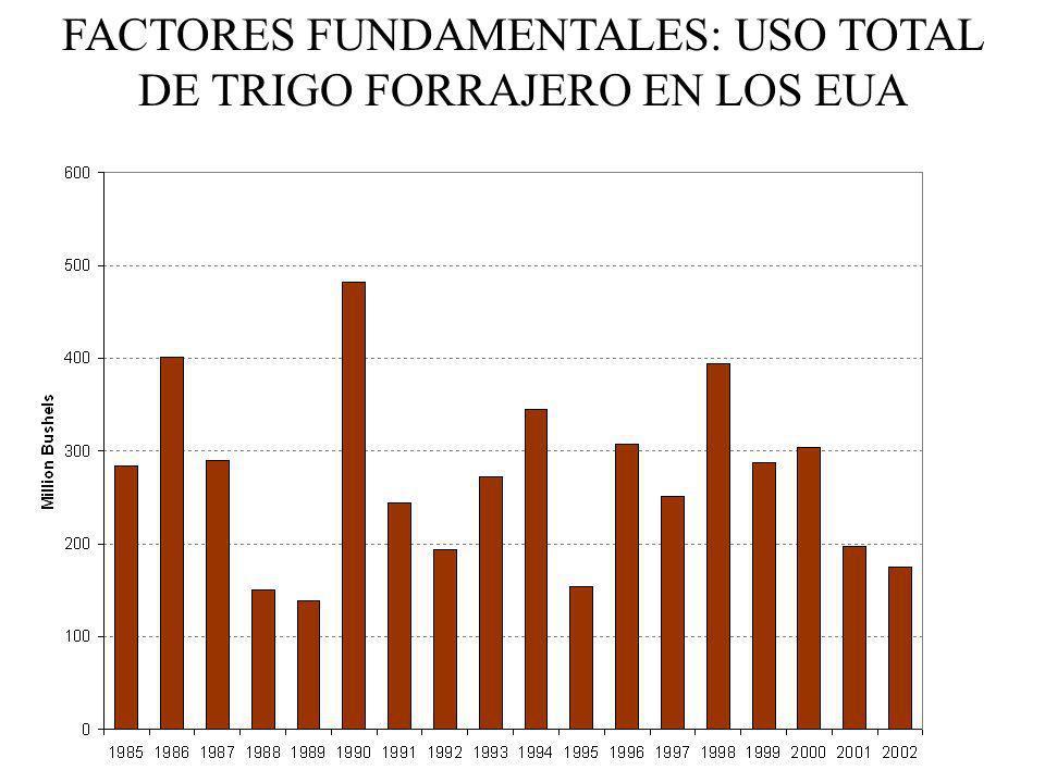 FACTORES FUNDAMENTALES: USO TOTAL DE TRIGO FORRAJERO EN LOS EUA