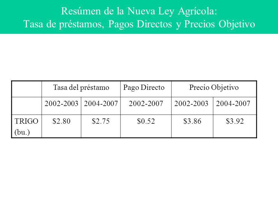 Resúmen de la Nueva Ley Agrícola: Tasa de préstamos, Pagos Directos y Precios Objetivo