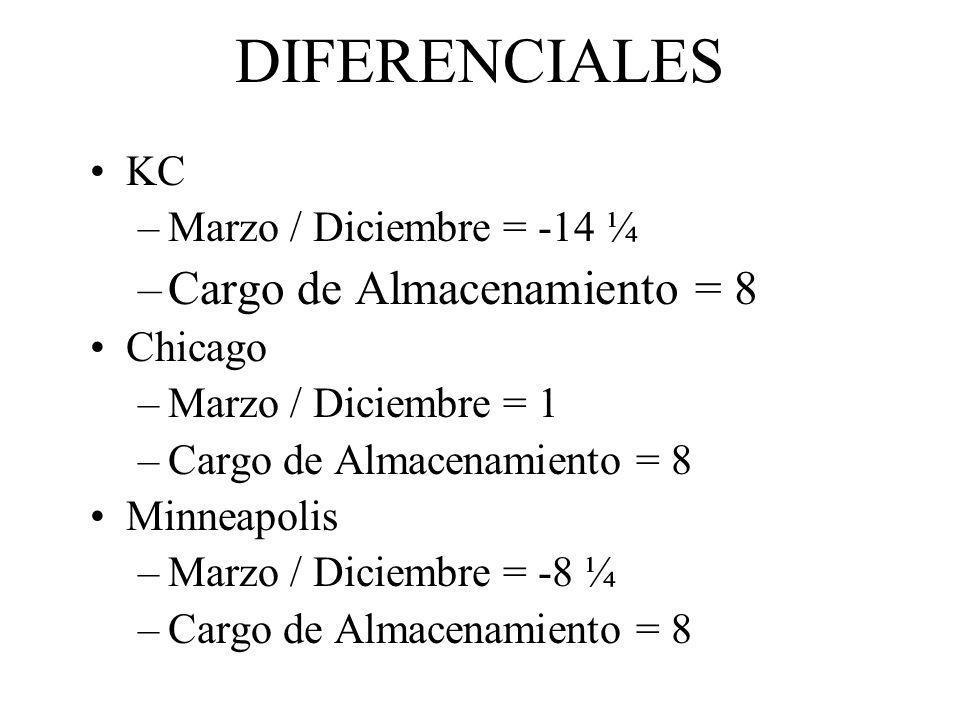 DIFERENCIALES Cargo de Almacenamiento = 8 KC Marzo / Diciembre = -14 ¼