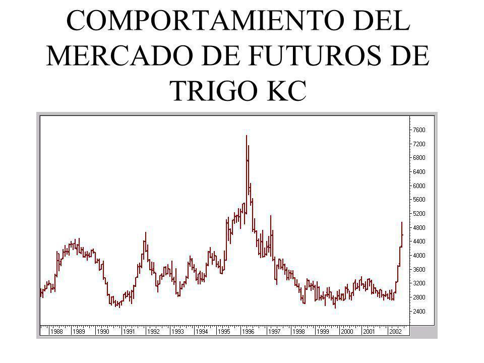 COMPORTAMIENTO DEL MERCADO DE FUTUROS DE TRIGO KC
