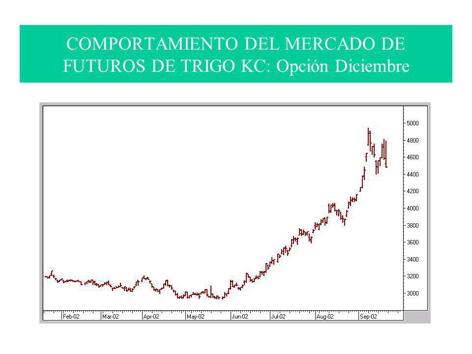 COMPORTAMIENTO DEL MERCADO DE FUTUROS DE TRIGO KC: Opción Diciembre