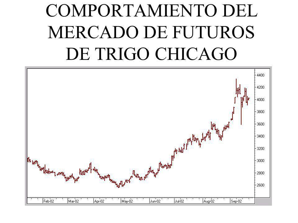 COMPORTAMIENTO DEL MERCADO DE FUTUROS DE TRIGO CHICAGO