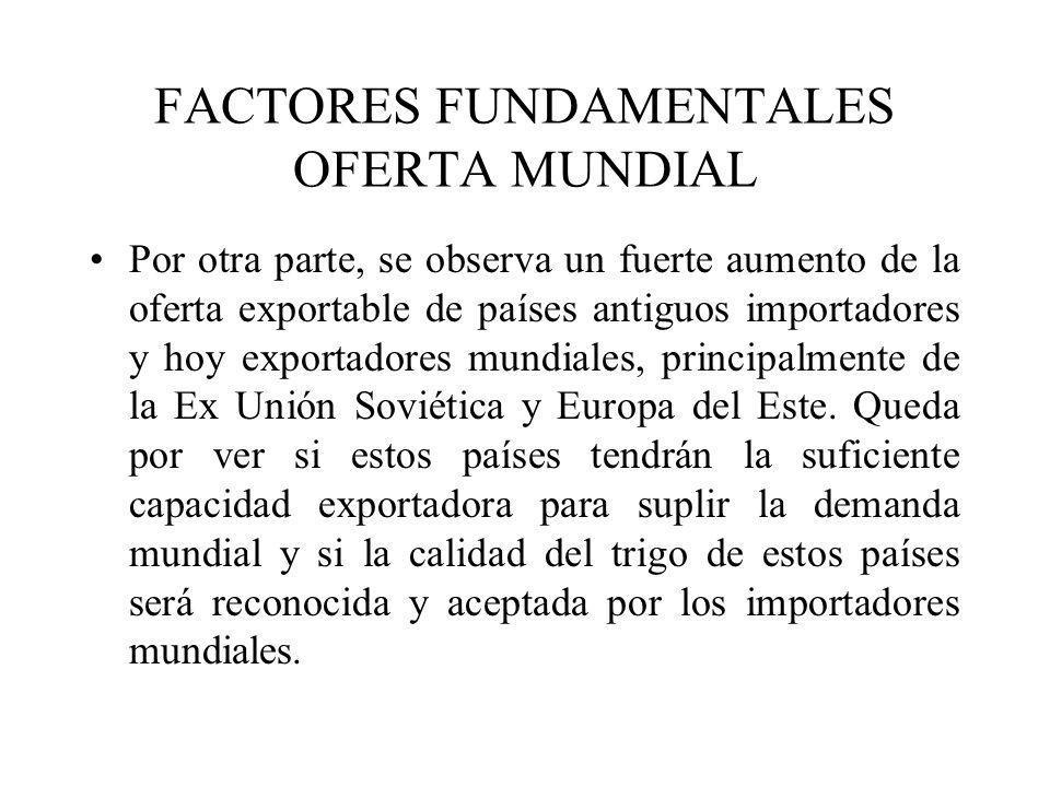 FACTORES FUNDAMENTALES OFERTA MUNDIAL